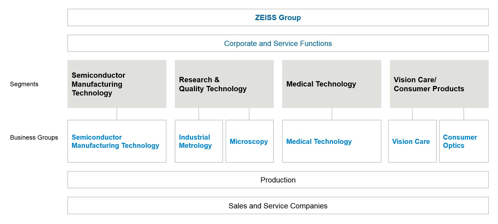eab7d4e40b Catálogo de la empresa ZEISS